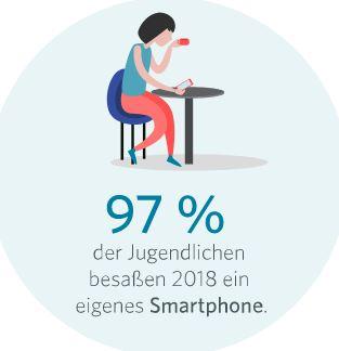 Grafik, die zeigt, dass 97% der Jugendlichen im Jahr 2018 ein eigenes Smartphone besaßen