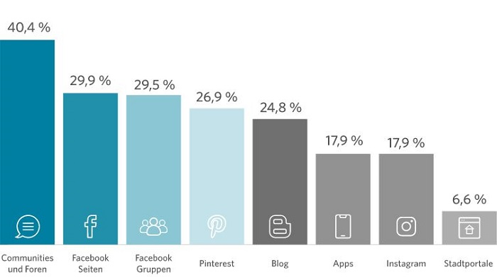 Diagramm zeigt wie Jugendliche mit der Digitalisierung umgehen